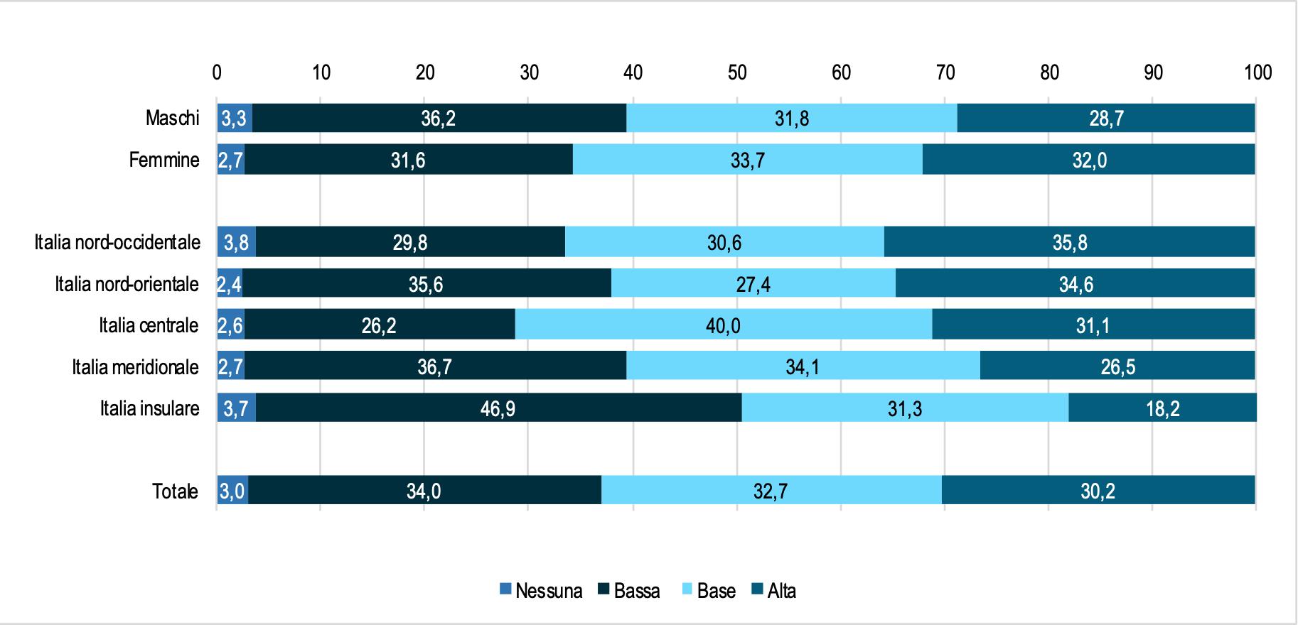 Teenagers italiani: solo tre su dieci sanno usare bene la Rete